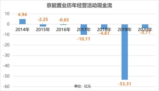 """""""一年一地""""慢速扩储 京能置业27亿落子北京门头沟"""