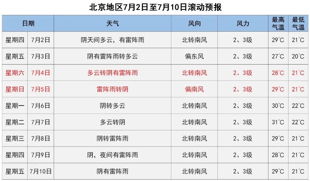 【杏悦平台】至明杏悦平台天北京有强降雨可能是入汛最图片