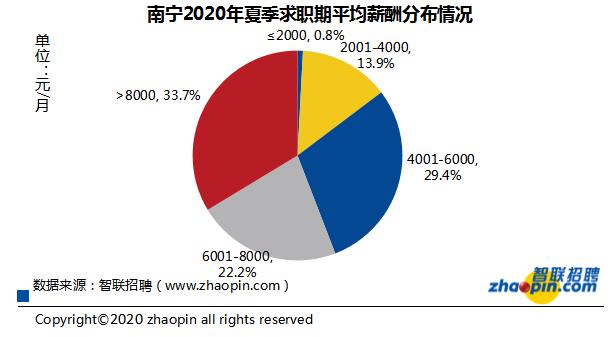 南宁十大高薪行业出炉 2020年夏季平均薪酬8054元/月