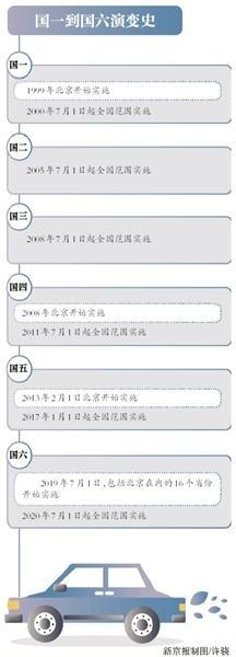 """""""最严""""国六实施 车企加剧两极分化?"""