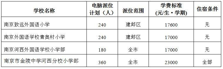 新城黄山路分校25人,金中河西740人,建邺区2020年民办学校、热点公办学校电脑派位计划出炉