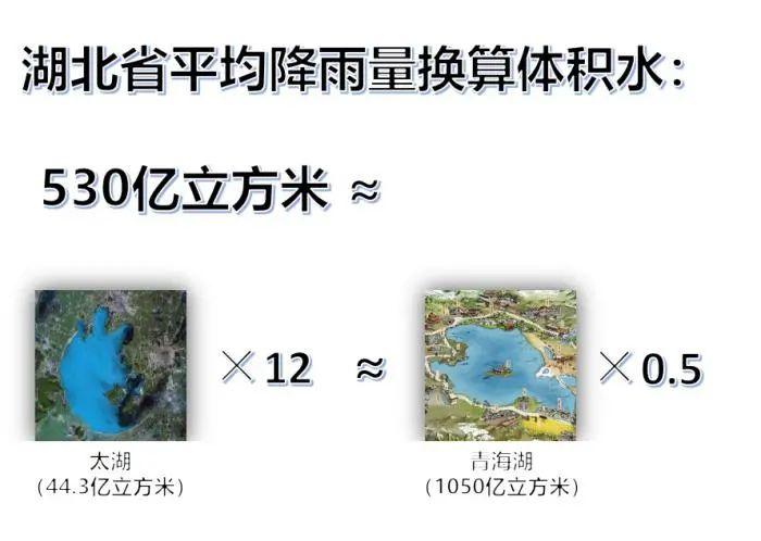 水量比拟 图片泉源:中心景象台