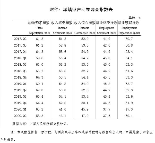 央行报告:二季度就业感受指数创三年新低,预期指数回升图片