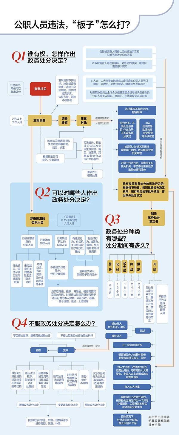杏悦娱乐:政务处分法公职人员违法杏悦娱乐图片