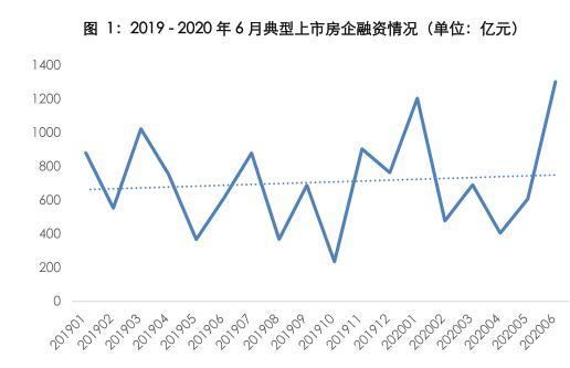 同策研究院:6月40家房企融资金额1303.56亿元 环比上涨114.62%