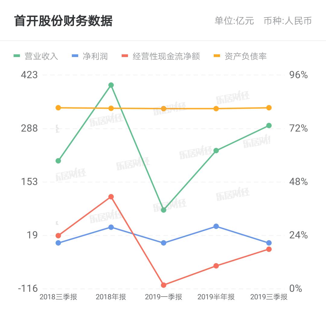 首开股份:被担保人天津海景实业有限公司最近一期的财务报表