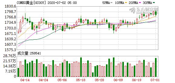 国际金价收跌逾1% 失守1780美元关口