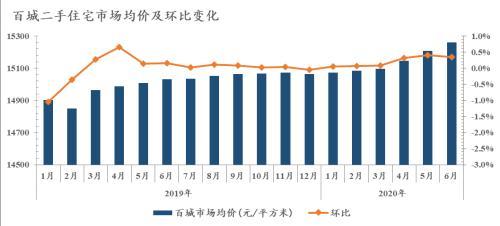 诸葛找房:6月百城二手住宅均价15260元/平 环比上涨0.34%