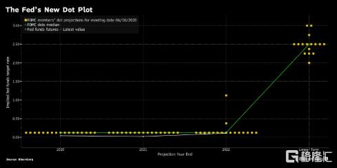 美联储考虑提供更明确前瞻性指引 对实施收益率曲线控制仍较谨慎