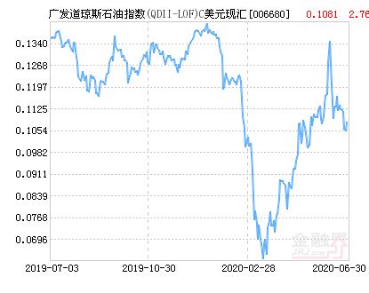 广发道琼斯石油指数C美元(QDII)净值上涨2.76% 请保持关注