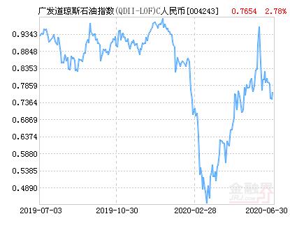 广发道琼斯石油指数C人民币(QDII)净值上涨2.78% 请保持关注