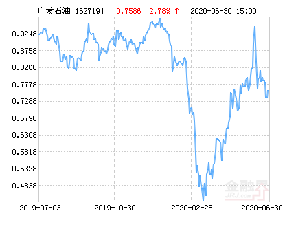 广发道琼斯石油指数A人民币(QDII-LOF)净值上涨2.78% 请保持关注