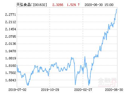 天弘中证食品饮料指数C净值上涨3.30% 请保持关注