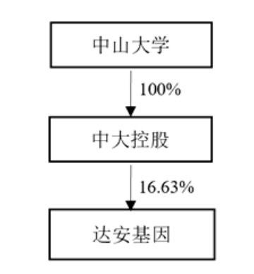 达安基因:实际控制人将由中山大学变更为广州市人民政府