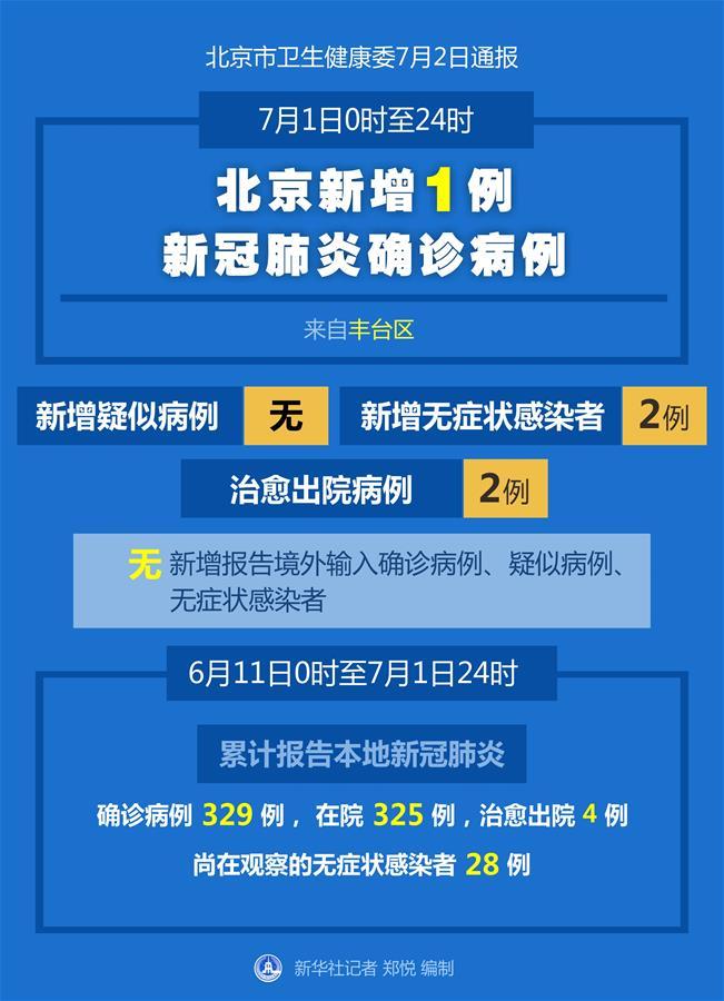 北京2确诊者隐瞒情况被警方调查