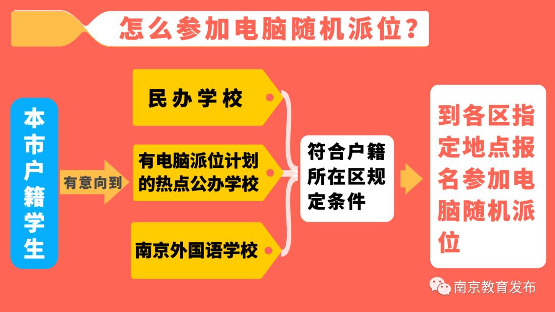 最新最全!南京九区民办校和公办热点校摇号计划发布!|南京