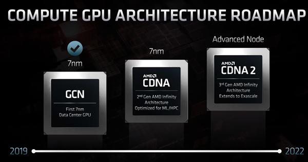 比安培GPU强70% AMD计算卡CDNA曝光:2GHz+频率、32GB HBM2