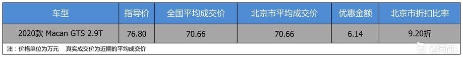 【北京市篇】优惠不高 保时捷Macan 2020款优惠6.14万