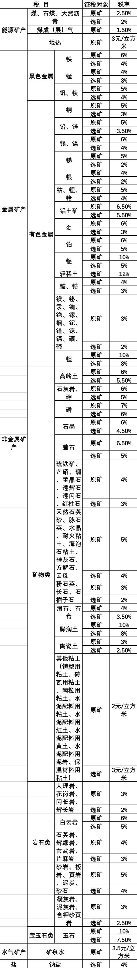 湖南现已发现资源实现税目全覆盖