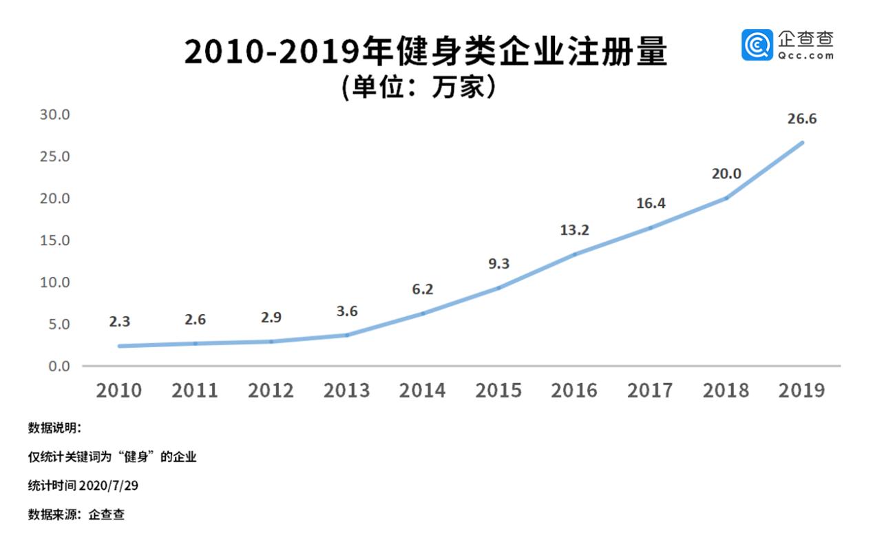 「赢咖3官网」止颓势二季度注册赢咖3官网量环比增长图片