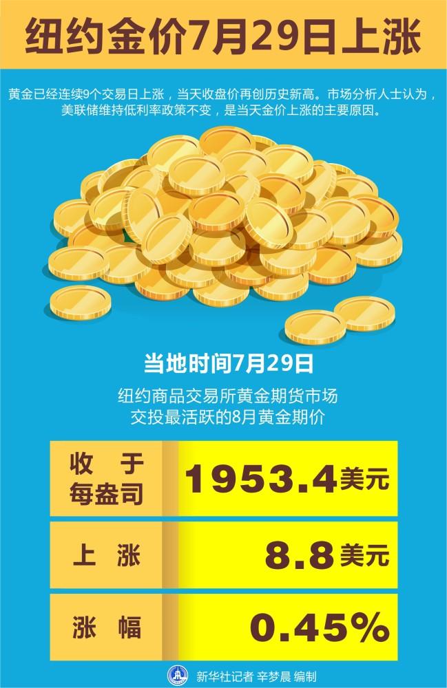 【财经·行情】纽约金价7月29日上涨