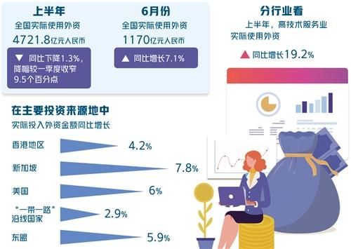 疫情下中国吸收外资保持平稳,媒体:《外商投资法》功不可没