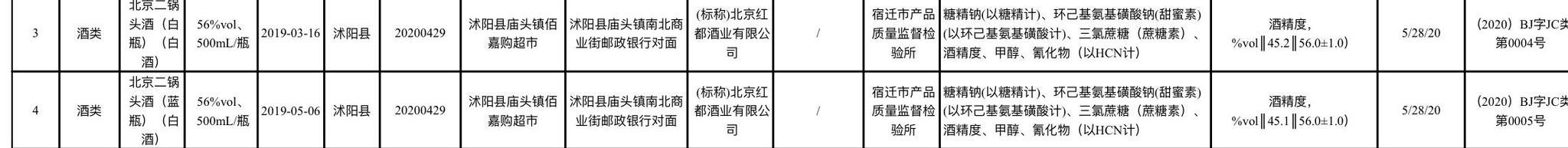 批次赢咖3平台北京二锅头不合格此前曾,赢咖3平台图片