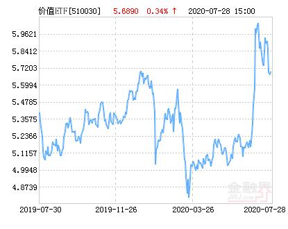 华宝兴业上证180价值ETF净值上涨1.46% 请保持关注