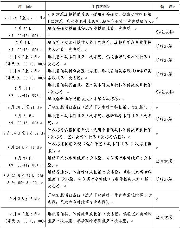 @临沂考生,高考志愿填报时间安排,提前批和体育类提前批志愿填报有关注意事项来了