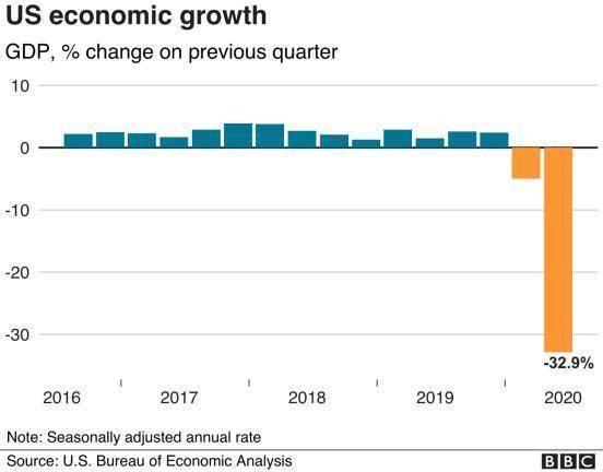 美国二季度GDP暴跌32.9% 失业人数19周连超百万