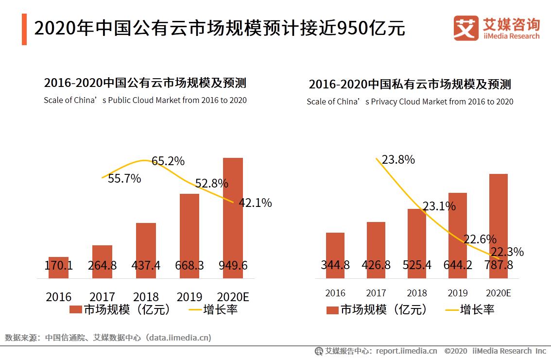 云计算行业数据分析:预计2020年中国公有云市场规模为949.6亿元