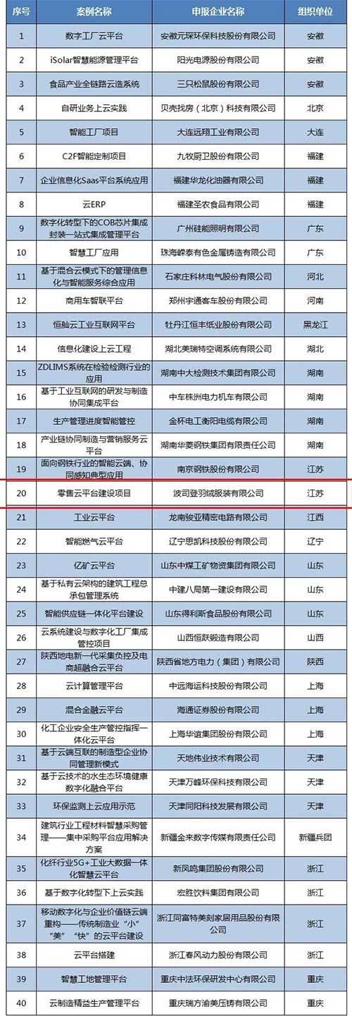 波司登上榜工信部企业上云典型案例名单