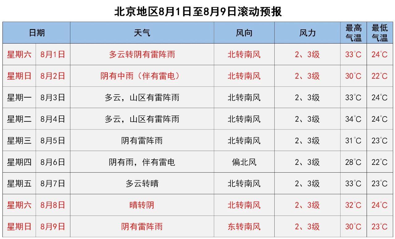 [股票配资]到半夜北京将有雷雨周股票配资末图片