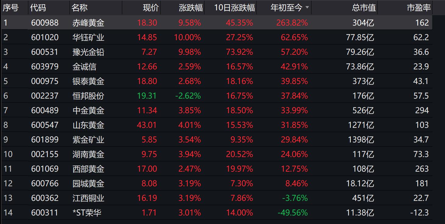 赤峰黄金上半年净利同比增70% 年内涨幅领跑黄金板块
