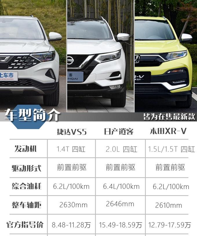 别听销售瞎忽悠,15万买SUV就看这几款,家用真实在!