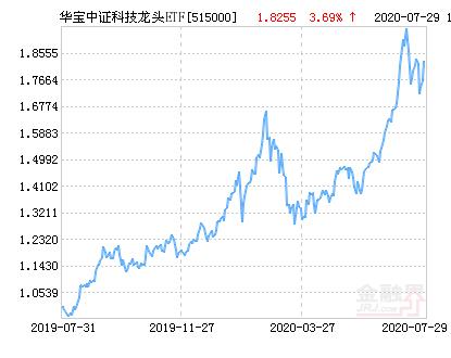 华宝中证科技龙头ETF净值下跌1.15% 请保持关注