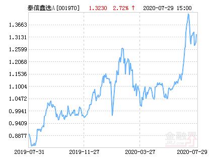 泰信鑫选灵活配置混合A基金最新净值跌幅达2.27%