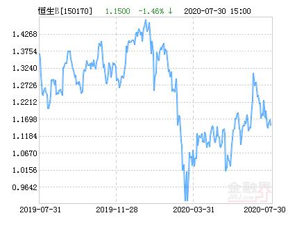 汇添富恒生指数分级B(QDII)净值下跌1.46% 请保持关注