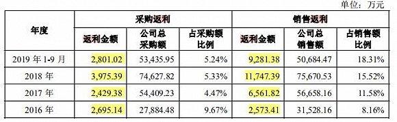 若羽臣:高额返利藏风险,募资四分之一用于购置物业为哪般?