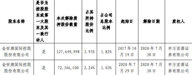 中天金融:控股东解除质押1.99亿股股份 占总股本2.85%