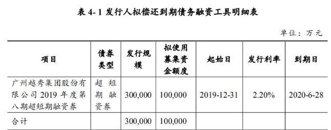 越秀集团:成功发行10亿元超短期融资券 票面利率1.15%
