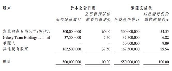 鑫苑服务:拟配售5000万股 募集资金1.30亿港元