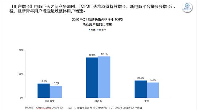 中国新青年如何消费?北师大报告显示:爱分享性价比,平均每月使用89次拼多多