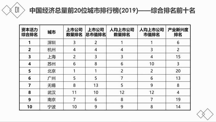 上海交大安泰经济与管理学院发布城市资本活力指数