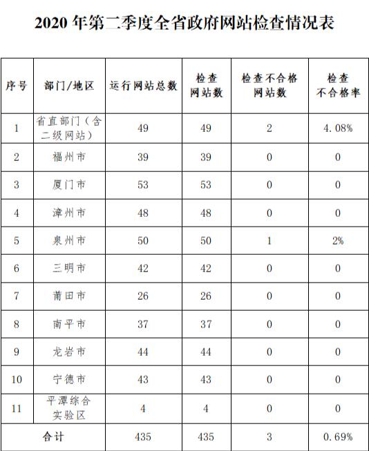 最新通报!今年第二季度福建政务新媒体有50家不合格 合格率97.92%