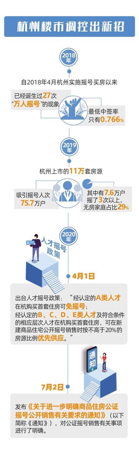"""昨天打完""""补丁""""后,杭州住保房管局还表示,接下去会调研单身购房需求,完善相关政策"""