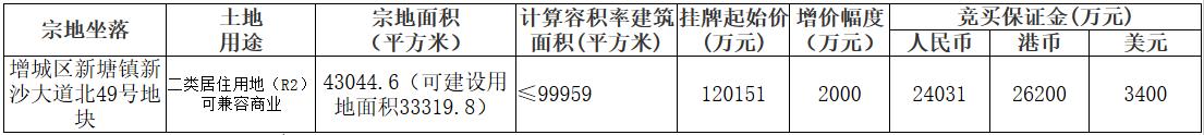 广州市18.35亿元出让3宗地块 阳光城12.8亿元竞得增城区一宗