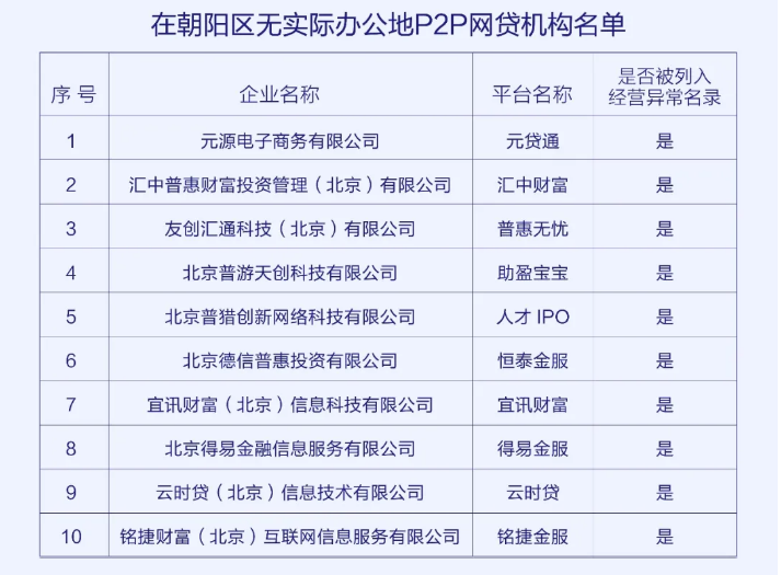 天富:京朝阳区公示10天富家P2P图片