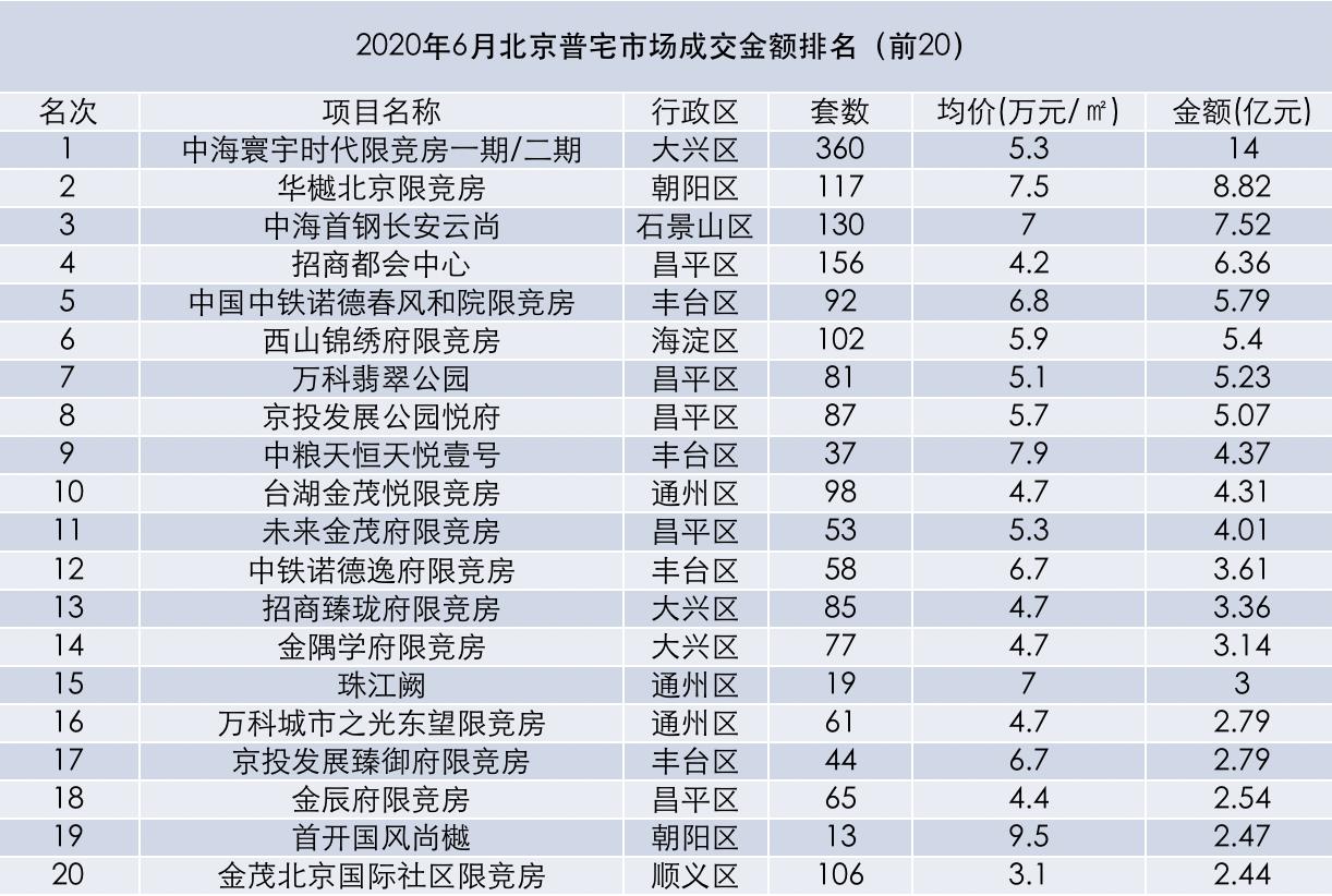 摩天注册:月北京新建住宅成摩天注册交量创年内新图片
