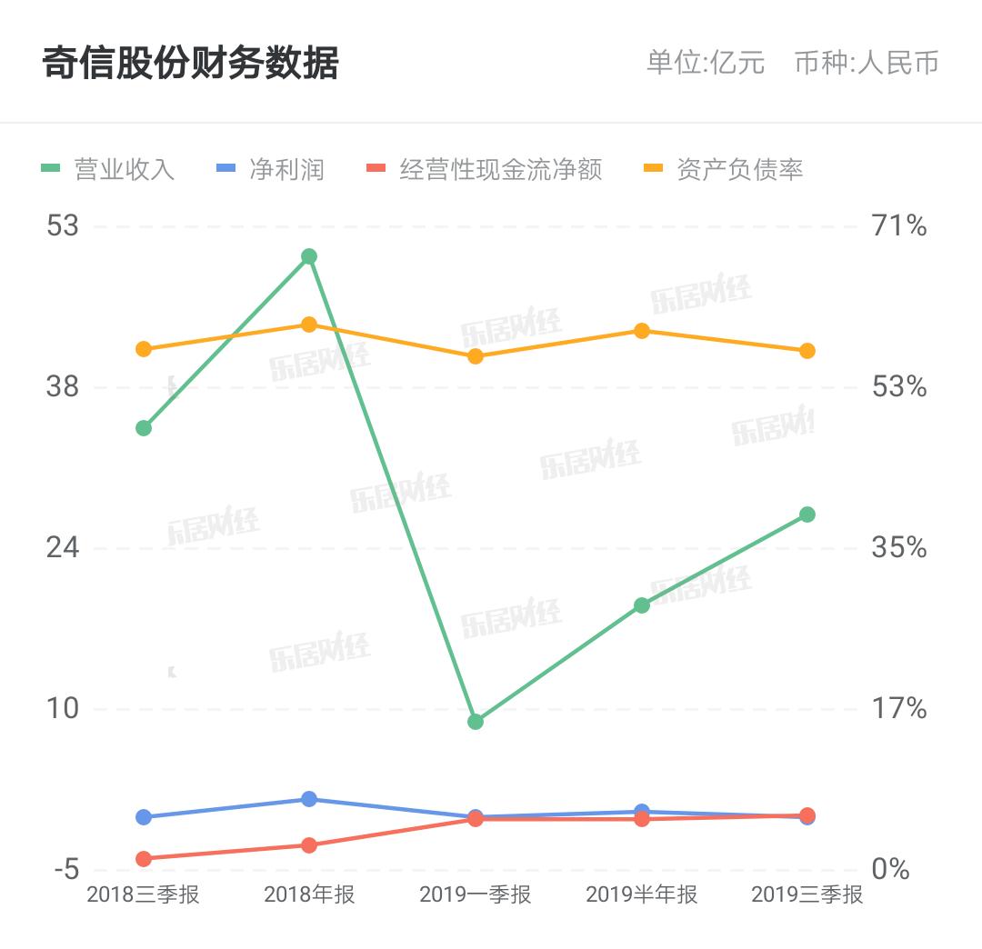 奇信股份:关于对深圳证券交易所问询函的回复公告